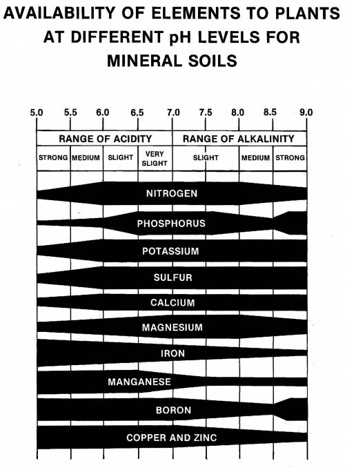 nutrient_availability_soil_ph_mineral_soils.jpg